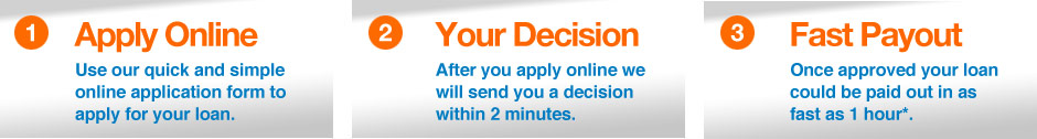 Apply Online - Your Decision - Fast Payout